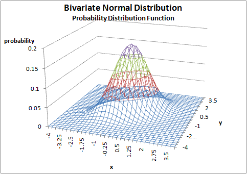 bivariate_normal_pdf