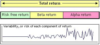Total Return = Risk Free + Beta + Alpha